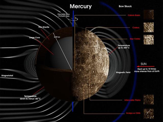 http://4.bp.blogspot.com/_MAY3B8_jYQw/Scee2Dvq23I/AAAAAAAAANg/r-WcXm0z8N4/s400/Mercury_mag.jpg
