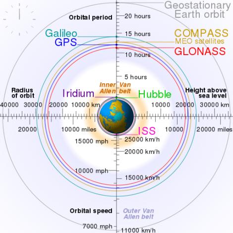512px-comparison_satellite_navigation_orbits-svg