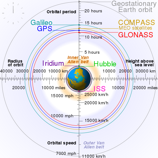 512px-comparison_satellite_navigation_orbits-svg