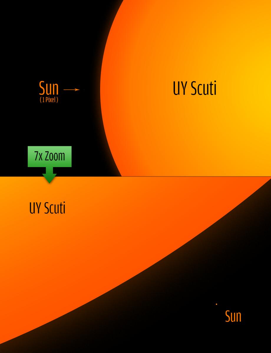 Tahukah Kamu: Berapa Besar Ukuran Bintang UY Scuti ?