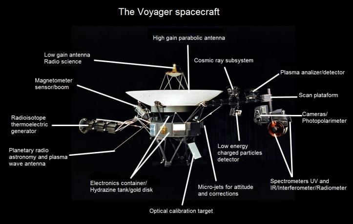 voyager_diagram